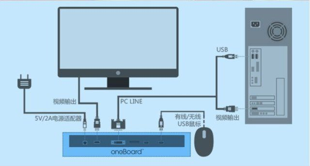 diagram for hdmi tv with Oneboard Pro Smart Mechanical Keyboard Built Android 4 4 on Samsung Js9500 Review Suhd Curved 4k Ultra Hd Led Lcd Smart Tv Series Un65js9500 Un78js9500 Un88js9500 additionally What Video Cable Do I Need furthermore Step By Step Play Steamvr Non Vr Games On Psvr in addition Do It Yourself Make A Svideo To Rca  posite Cable Adapter together with Scart Wiring.