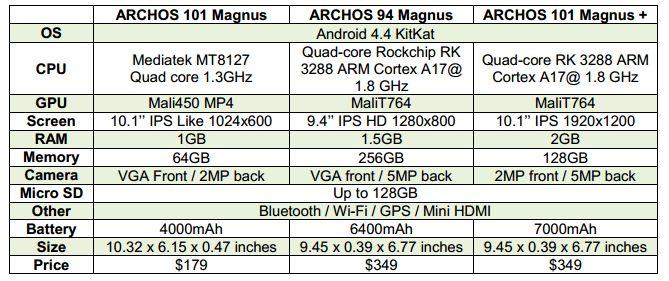 archos magnus