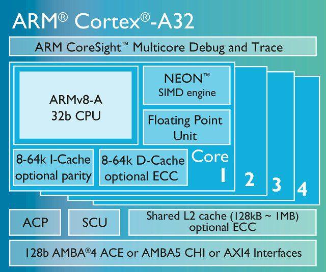ARM Cortex-A32