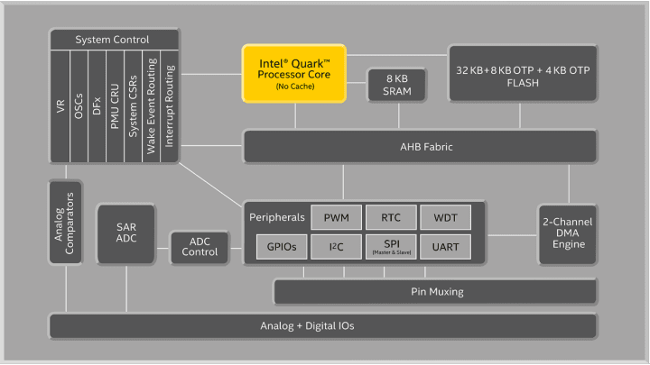 Quark microcontroller D2000